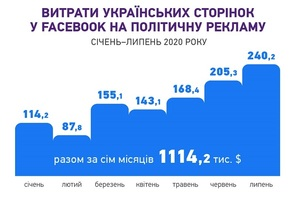 «Чесно» з'ясувало, хто з політиків витратив найбільше грошей на рекламу у Facebook в 2020-му