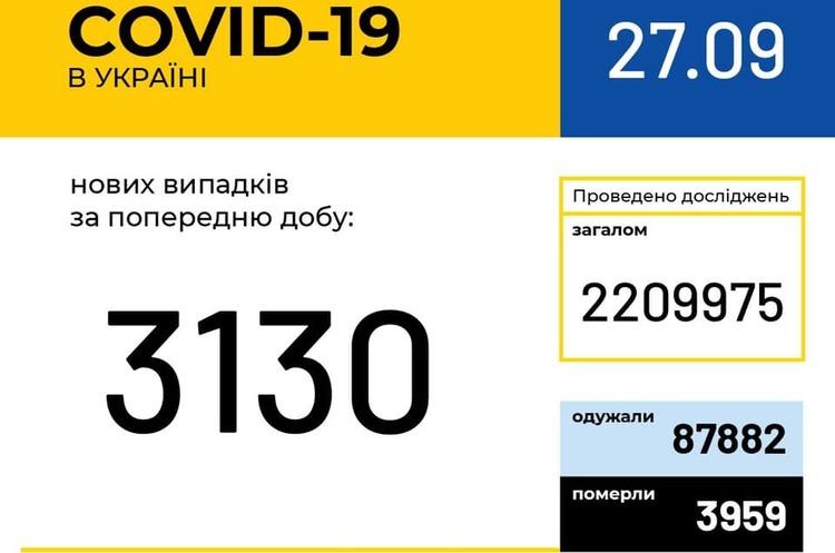 В Україні зафіксовано 3 130 нових випадків COVID-19