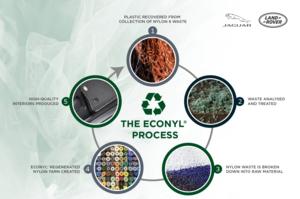 Jaguar Land Rover використовуватиме пластикові відходи з океану і звалищ в своїх розкішних авто
