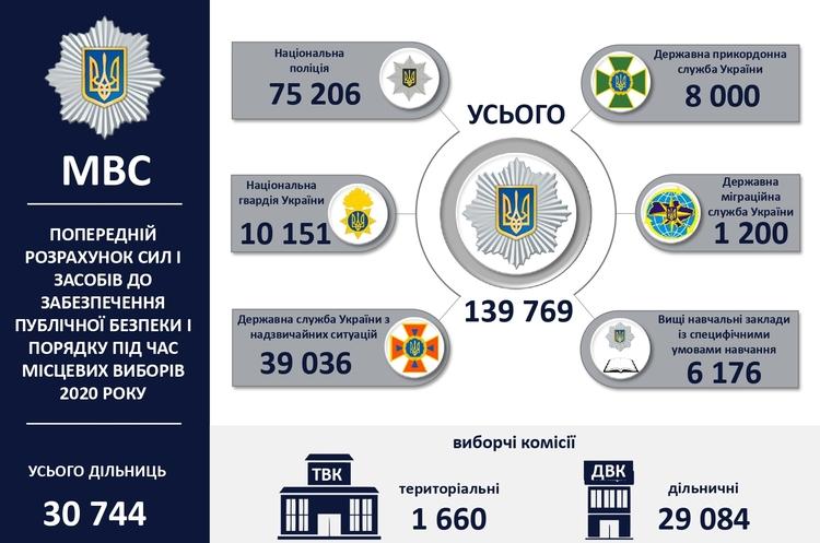 До проведення місцевих виборів залучать майже 140 000 правоохоронців – МВС