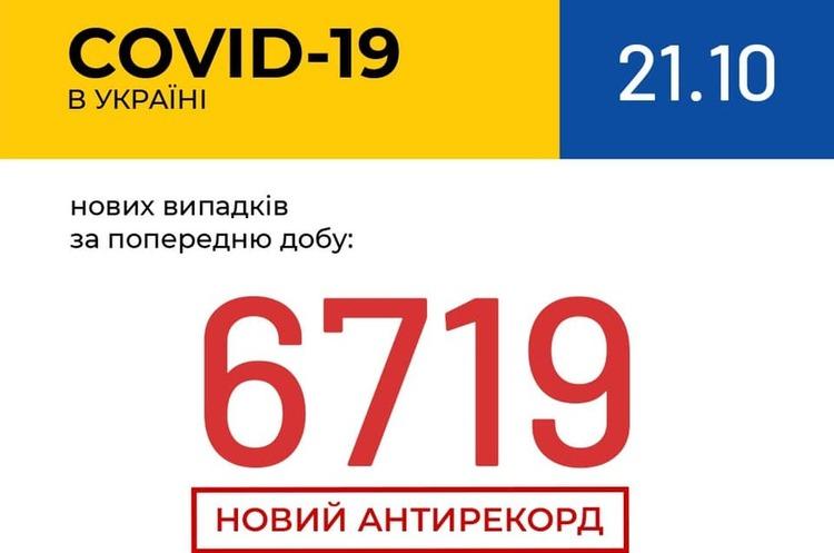 В Україні за добу рекордна кількість хворих на COVID-19 – 6 719
