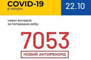 АНТИРЕКОРД: за добу кількість хворих на COVID-19 – 7 053