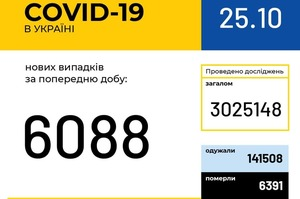 В Україні зафіксовано 6 088 нових випадків COVID-19