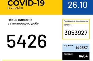 В Україні за добу 5 426 хворих на COVID-19