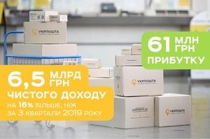 «Укрпошта» отримала 6,5 млрд гривень доходу за три квартали
