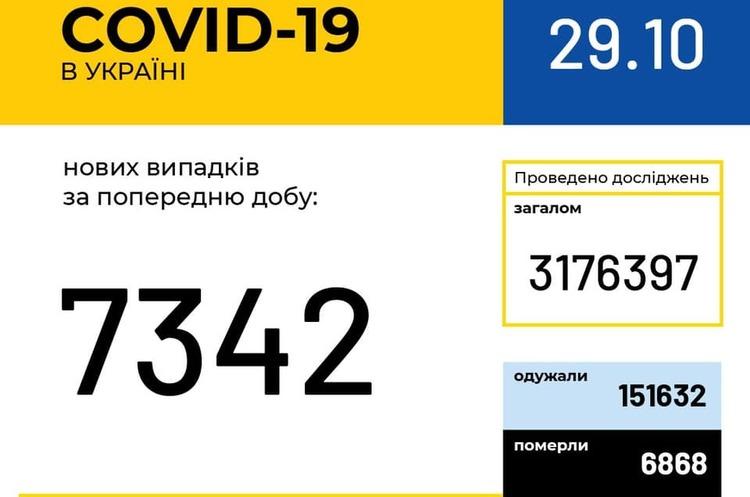 В Україні за добу 7 342 хворих на Covid-19