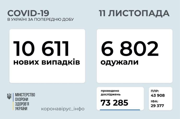 В Україні за добу зафіксовано 10 611 хворих на COVID-19