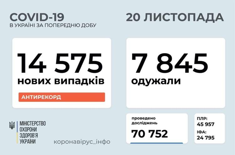 В Україні знову коронавірусний рекорд: за добу виявлено 14 575 хворих на COVID-19