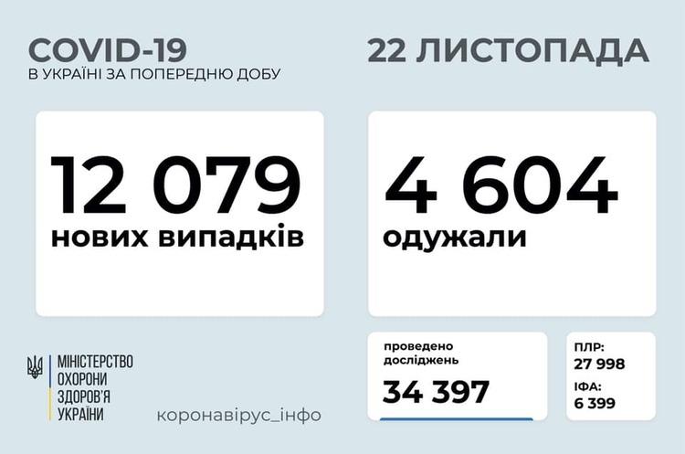 В Україні зафіксовано 12 079 нових випадків COVID-19