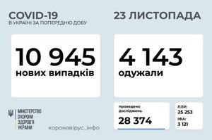 В Україні зафіксовано за добу 10 945 захворілих на COVID-19