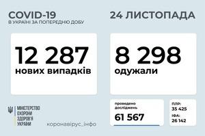В Україні за добу зафіксовано 12 287 хворих на COVID-19