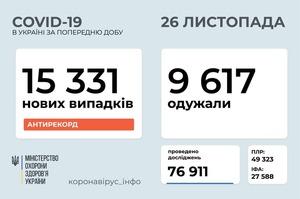 В Україні за добу зафіксували 15 331 випадок інфікування COVID-19
