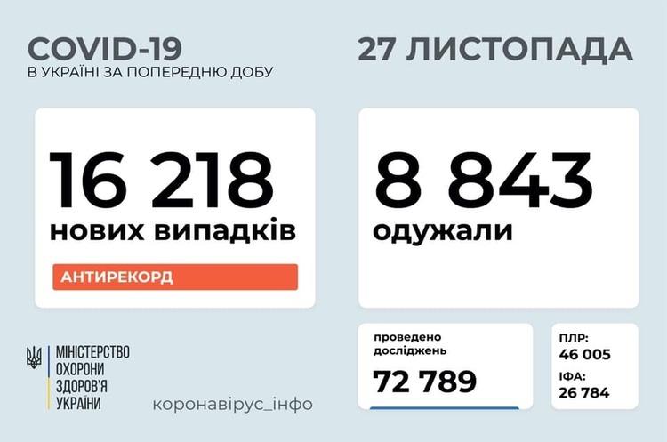 В Україні за добу зафіксували новий рекорд у 16 218 випадків інфікування на COVID-19