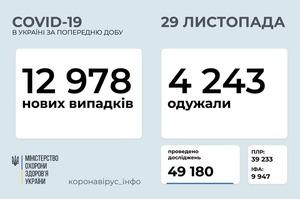 В Україні зафіксовано 12 978 нових випадків COVID-19