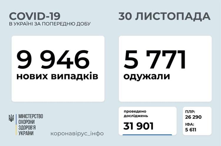 В Україні за добу зафіксували 9 946 випадків інфікування COVID-19