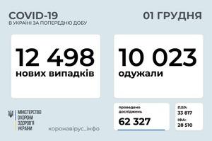 В Україні за добу зафіксували 12 498 нових випадків інфікування COVID-19