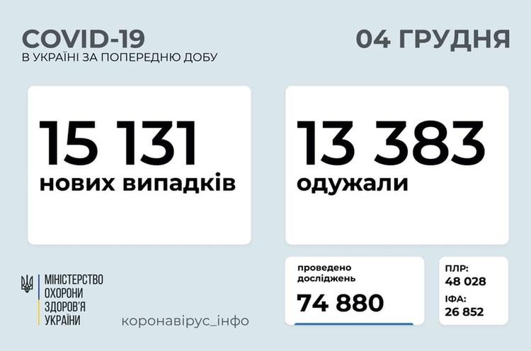За добу в Україні зафіксовано 15 131 випадок інфікування COVID-19
