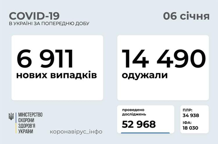 В Україні за добу зафіксовано 6 911 випадків інфікування COVID-19