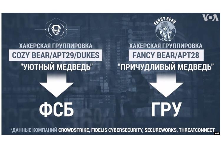 Програми, застосовані при кібератаці на уряд США, схожі на інструменти російських хакерів - експерти