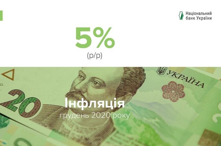 Інфляція у грудні 2020 становила 5% - Нацбанк