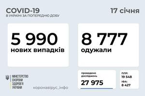 В Україні за добу 5 990 нових інфікованих Covid-19