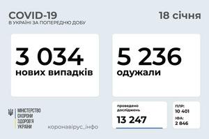 В Україні за добу 3 034 інфікованих на COVID-19