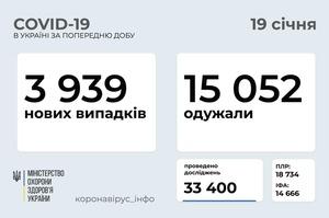 В Україні за добу 3939 нових інфікованих COVID-19