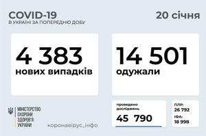 В Україні за добу 4 383 нових випадки COVID-19