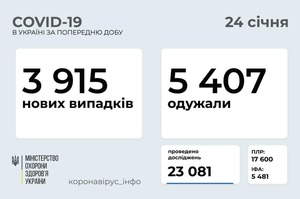 В Україні за добу 3 915 нових випадків COVID-19
