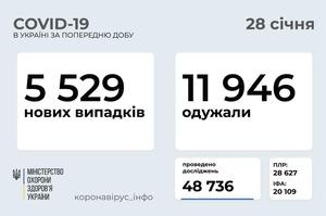 В Україні зафіксовано 5 529 нових випадків COVID-19