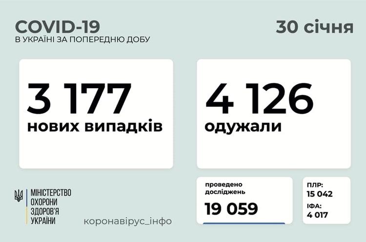 В Україні за добу 3 177 нових випадків Covid-19