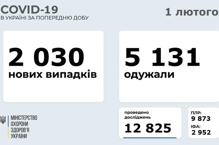 В Україні за добу 2030 нових випадків COVID-19