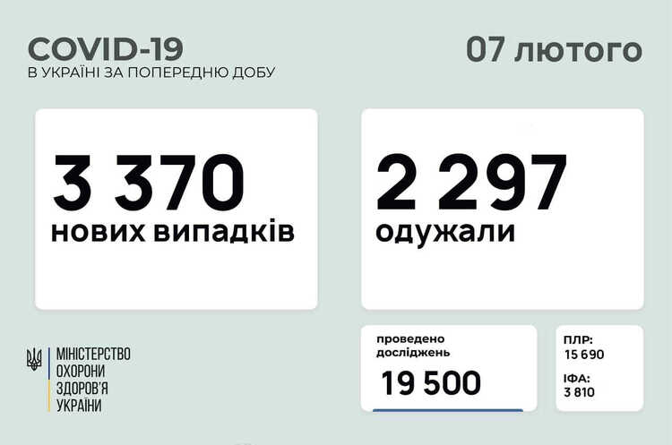 В Україні зафіксовано 3 370 нових випадків COVID-19