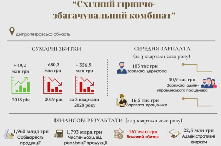 Держкомпанія з видобутку урану відзвітувала про 357 млн збитків за неповний 2020 рік