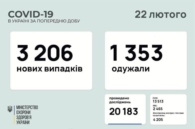 В Україні за добу 3 206 нових випадків інфікування COVID-19