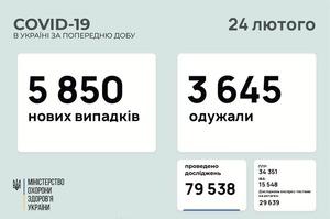 В Україні за добу 5 850 нових випадків інфікування COVID-19