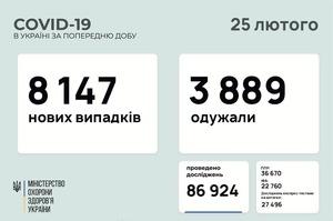 В Україні за добу 8 147 нових випадків інфікування COVID-19