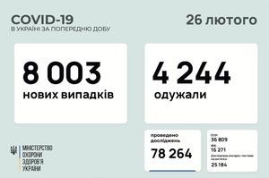 В Україні за добу 8 003 нові випадки інфікування COVID-19