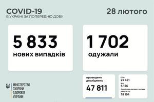 В Україні за добу 5 833 нові випадки інфікування Covid-19