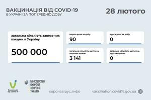 За минулу добу в Україні щеплення від Covid-19 отримали 90 осіб