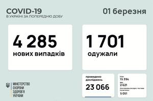 В Україні за добу 4 285 нових випадків інфікування COVID-19