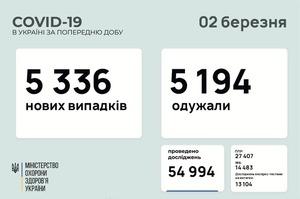 В Україні за добу 5 336 нових випадків інфікування COVID-19