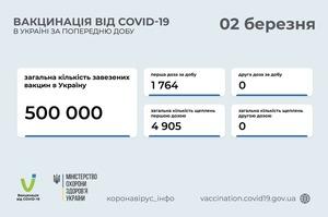 В Україні за добу вакцинували від коронавірусу 1764 особи