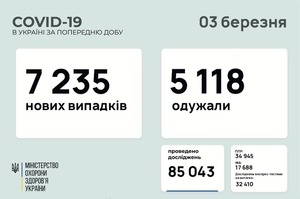 В Україні за добу 7 235 нових випадків інфікування COVID-19