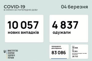 В Україні за добу 10 057 нових випадків інфікування COVID-19