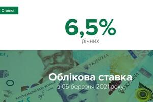 НБУ підвищив облікову ставку до 6,5%