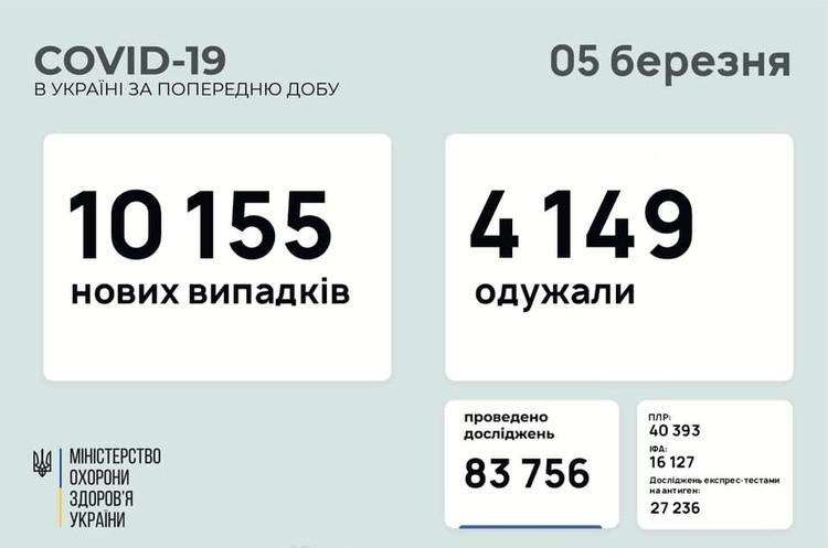 В Україні за добу 10 155 нових випадків інфікування COVID-19