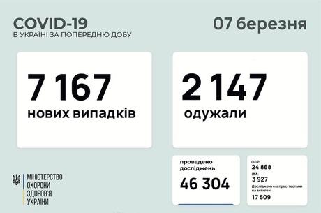 В Україні за добу 7 167 нових випадків інфікування COVID-19