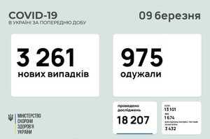 В Україні за добу 3 261 новий випадок інфікування COVID-19