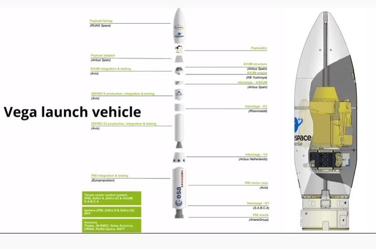 У Французькій Гвіані запустили ракету-носій Vega з українським двигуном (відео)